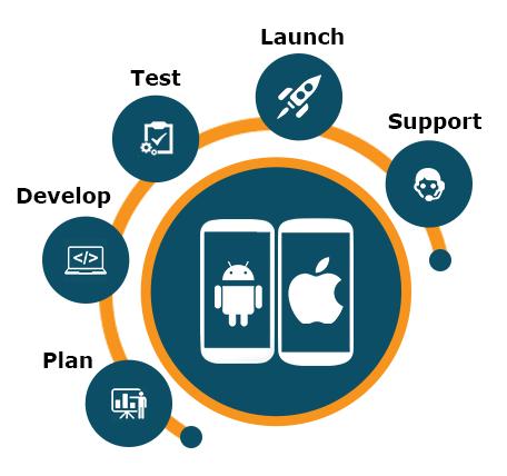mobile development - - copy